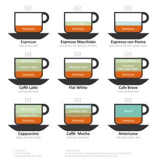 Gráfico de CreativeCommons con bebidas de café y leche